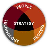 Strategy People Process Technology
