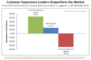 Growth in Customer Experience (Forrester Research)