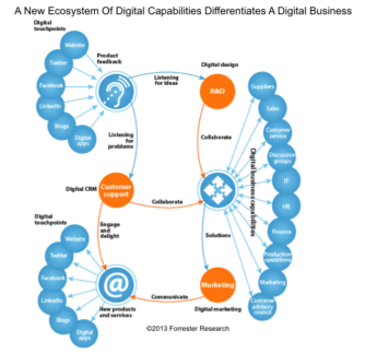 22a0b-digitalbusinessecosystem