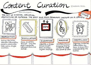 Do you have a content curation strategy?
