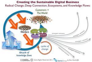 Digital Business Ecosystem