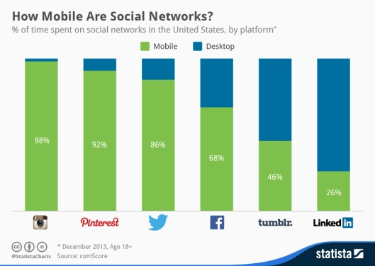 Statista-Infographic_2091_mobile-usage-of-social-networks-