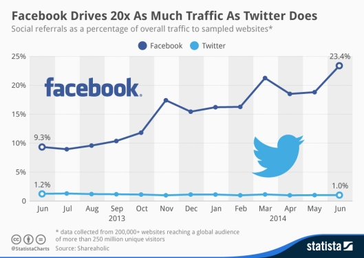 Facebook traffice