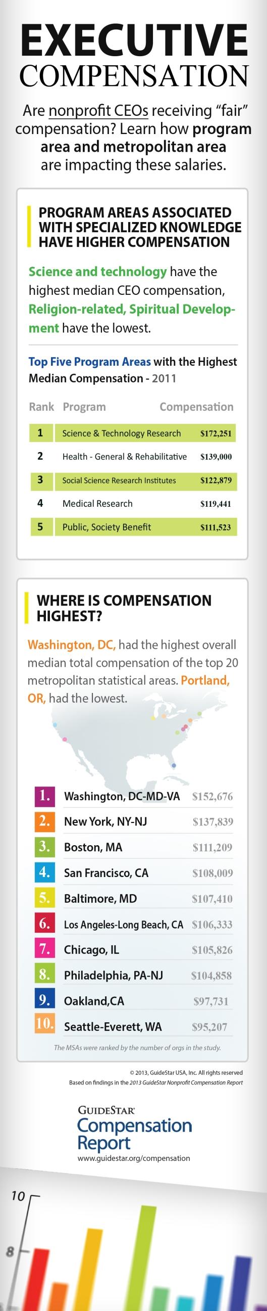 Nonprofit Executive Compensation Infographiic