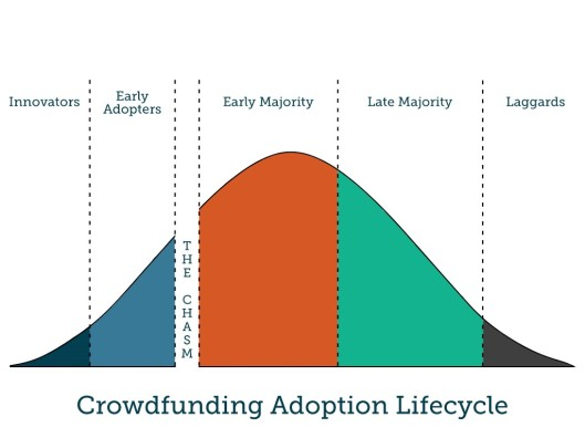 Crowd Funding Adoption Lifecycle