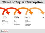 Digital Disprution Waves