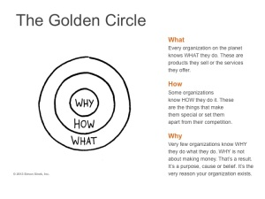 Golden Circle - Why, How and What