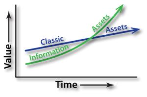 Information Assets