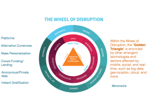 Wheel of Disruption