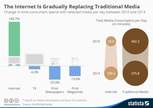 Media Consumption Disruption