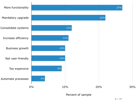 Top reasons for replacing nonprofit software