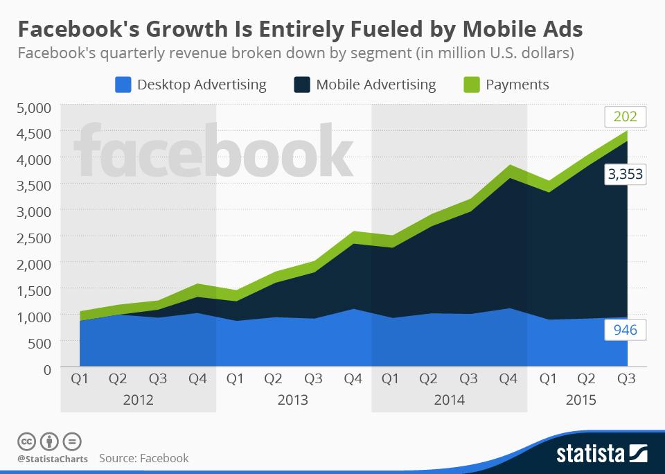 chartoftheday 2496 facebook revenue by segment n