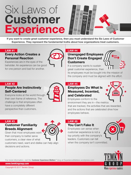 The Six Laws of Customer Experience (CX) Infographic